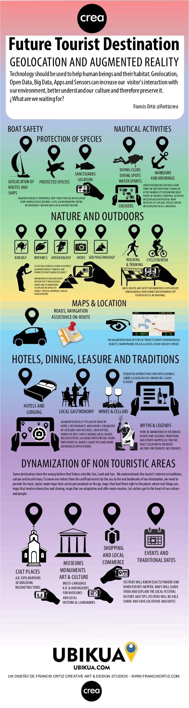 Infographic: Future Tourist Destination by Francis Ortiz
