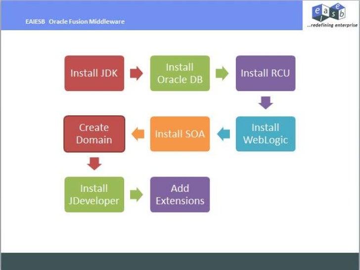 Oracle Fusion Ubuntu Installation