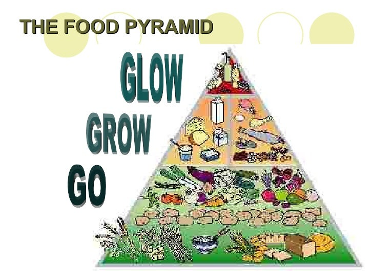 Glow foods chart