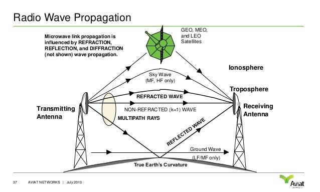 radio waves diagram rh lte 4g info