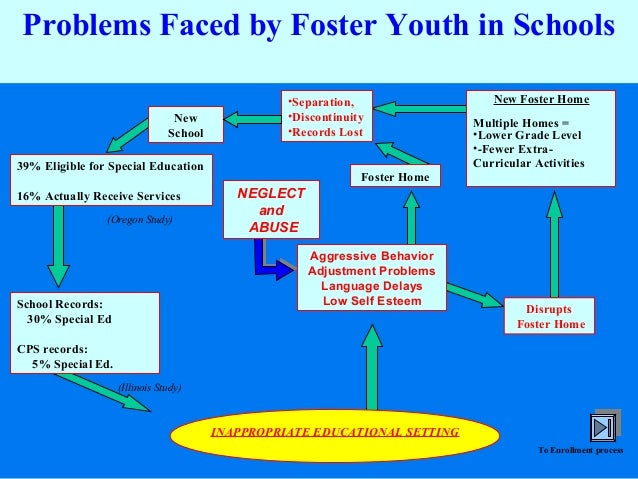 Problems Faced by Foster Youth in Schools New School  •Separation, •Discontinuity •Records Lost  39% Eligible for Special ...