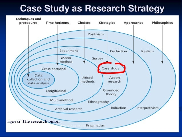business research case study method