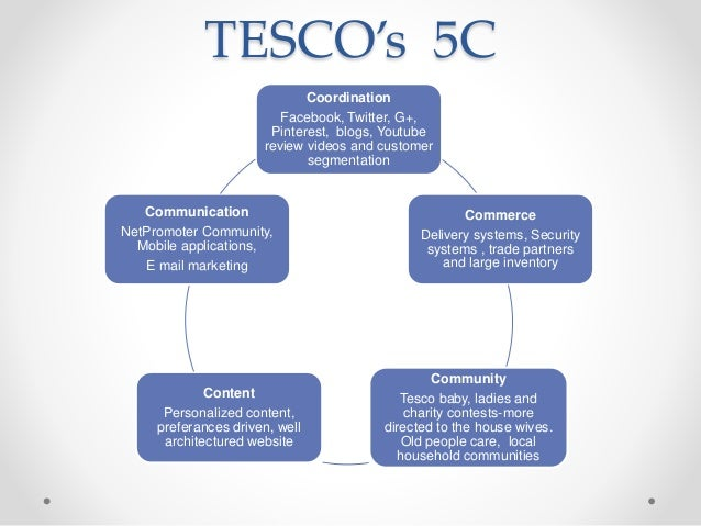 tesco targeting strategy Market planning with tesco this helps tesco with the targeting of their business services product developments when a business develops a new product to sell in an existing market tesco uses this strategy an example of how it's done is when tesco sells a new products and they offer a.