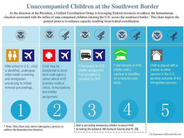 Unaccompanied Children at the Southwest Border Infographic