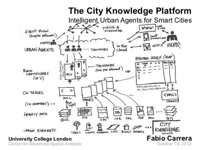 The City Knowledge Platform                             Intelligent Urban Agents for Smart CitiesUniversity College London...