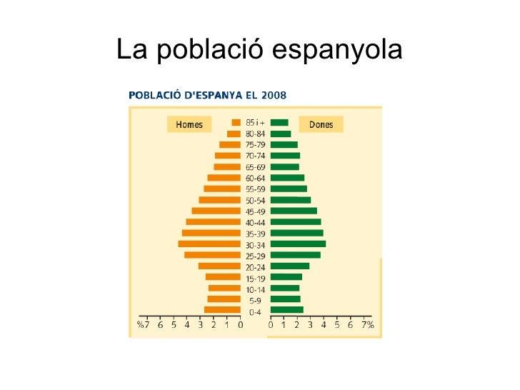 La població espanyola