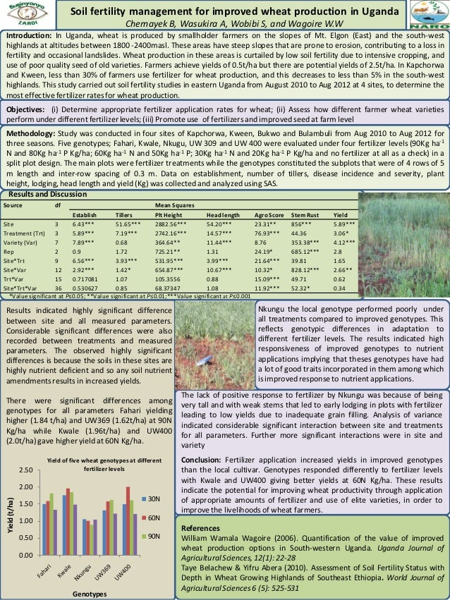 Soil fertility management for improved wheat production in Uganda                                                   Chemay...