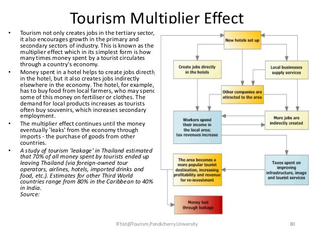 what is the multiplier effect essay When the government buys $20 billion of goods from boeing, that purchase has repercussions the immediate impact of the higher demand from the government is to.