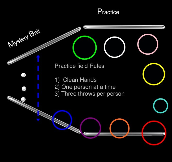 Practice                PracticePractice field Rules1) Clean Hands2) One person at a time3) Three throws per person