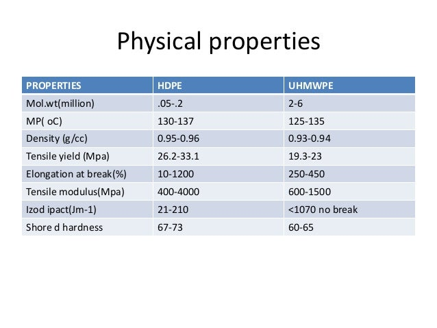 Physical And Chemical Properties Of Polyethylene