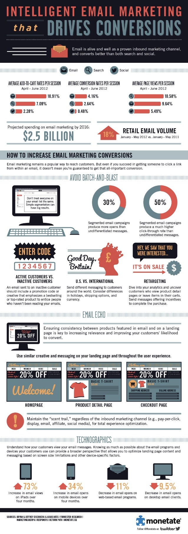 Intelligent Email Marketing That Drives Conversions