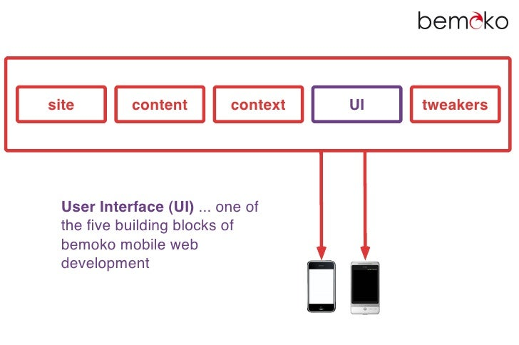 site       content        context   UI   tweakers      User Interface (UI) ... one of  the five building blocks of  bemoko ...