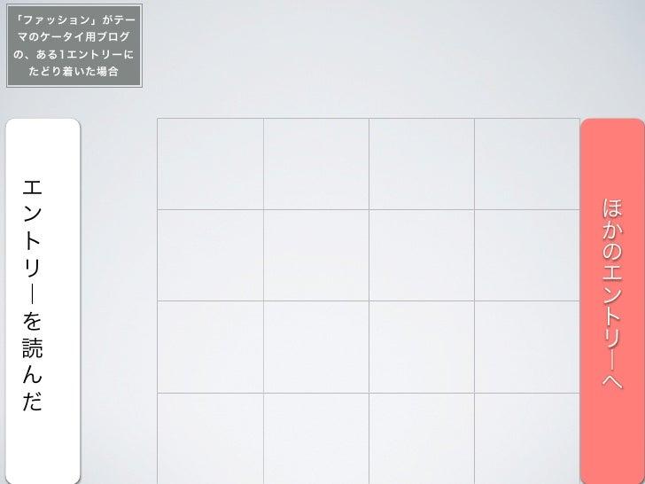 【へ】サイトのUi検討にAida・ Aidmaモデルが使えそうな気がしたので試してみる