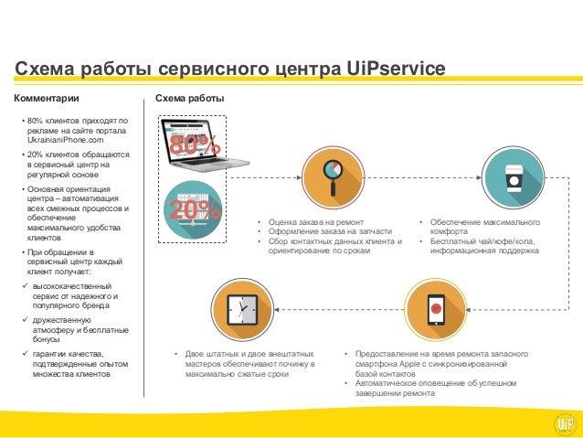 Схема работы сервисного центра