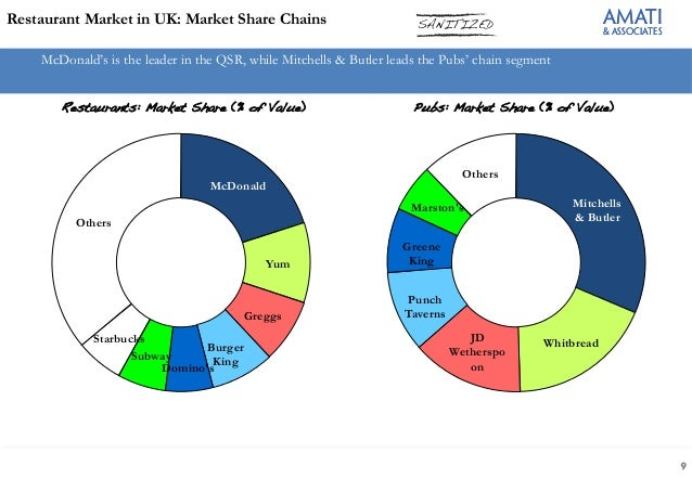 service marketing report sushi restaurant In need of sushi restaurants industry data industry statistics are available in this collection of ibisworld us market research reports view it here today.