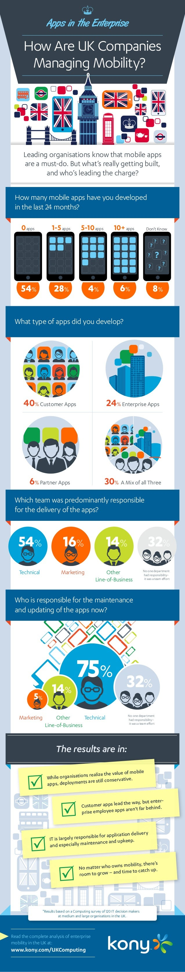 How Are UK Companies Managing Mobility? Apps in the Enterprise How many mobile apps have you developed in the last 24 mont...