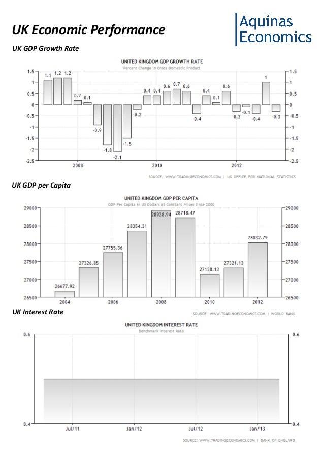 UK Economic Performance March 2013