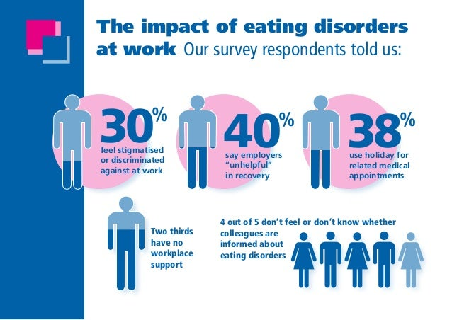 impact of pro eating disorder websites Pro-eating disorder websites use images, text and interactive applications to further knowledge, attitudes and behaviors to achieve dangerously low body weights.