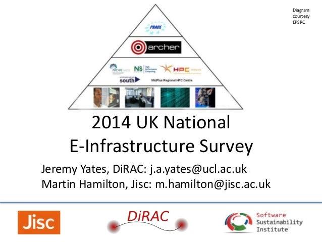 2014 UK National E-Infrastructure Survey Jeremy Yates, DiRAC: j.a.yates@ucl.ac.uk Martin Hamilton, Jisc: m.hamilton@jisc.a...