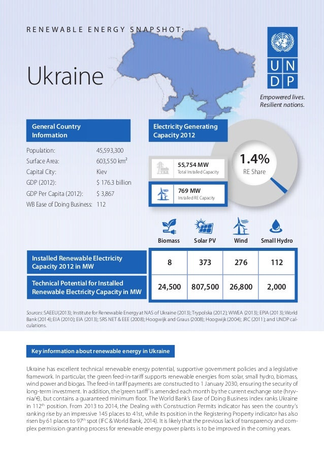 Ukraine has excellent technical renewable energy potential, supportive government policies and a legislative framework. In...