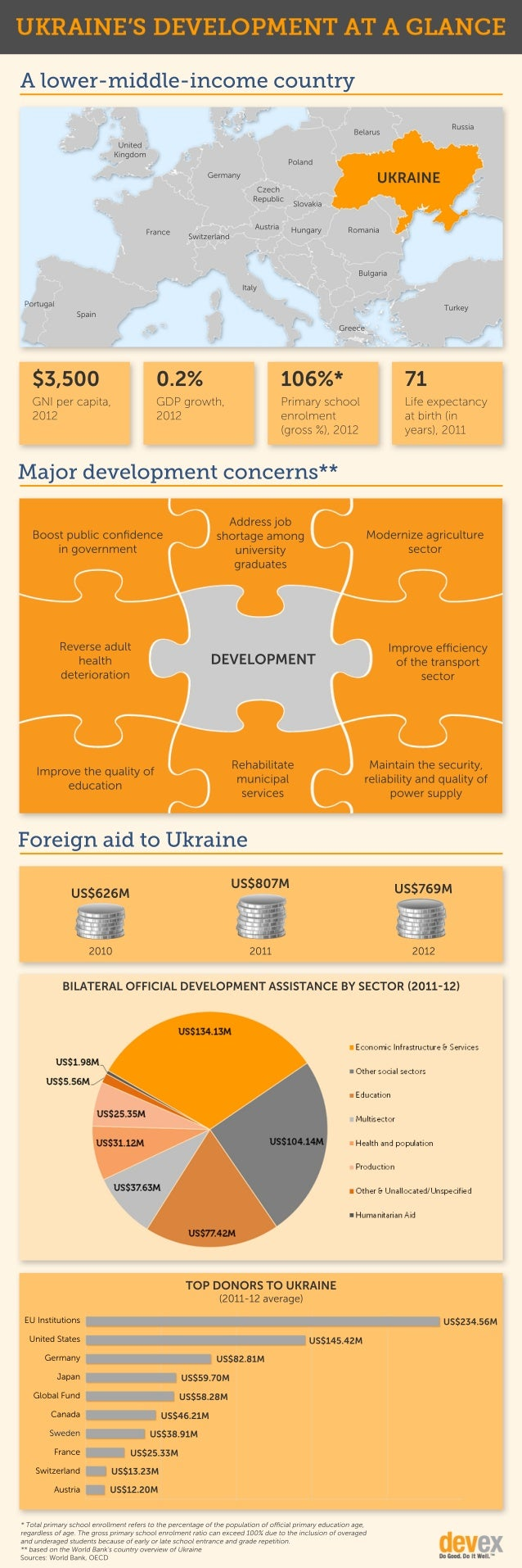 Ukraine's development at a glance