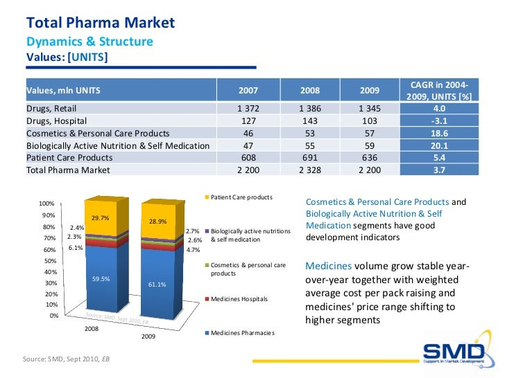 pharmaceutical market failure Arbor pharmaceuticals is an atlanta, georgia based specialty pharmaceutical company which currently markets prescription products for the cardiovascular, hospital and pediatric markets.