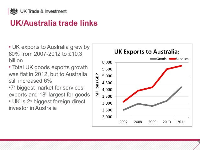 australian trade links We prepared the full report and history for australiantradelinkscomau across the most popular social networks australiantradelinks has a poor activity level in linkedin with only 11 mentions.
