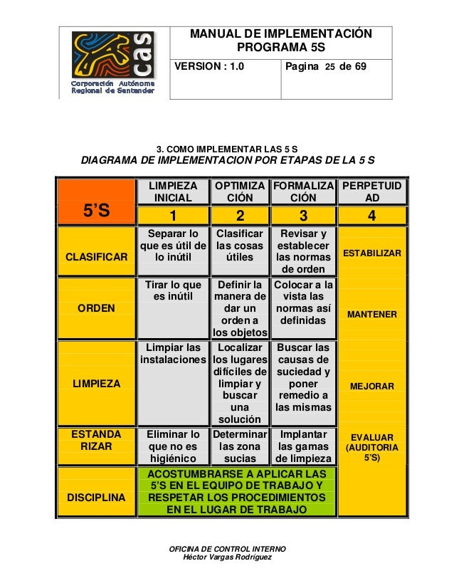 MANUAL DE IMPLEMENTACIÓN PROGRAMA 5S VERSION : 1.0 Pagina 25 de 69 3. COMO IMPLEMENTAR LAS 5 S DIAGRAMA DE IMPLEMENTACION ...