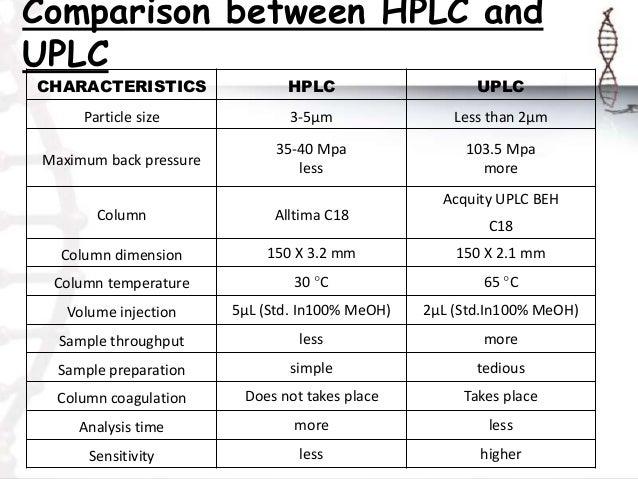 high performance liquid chromatography