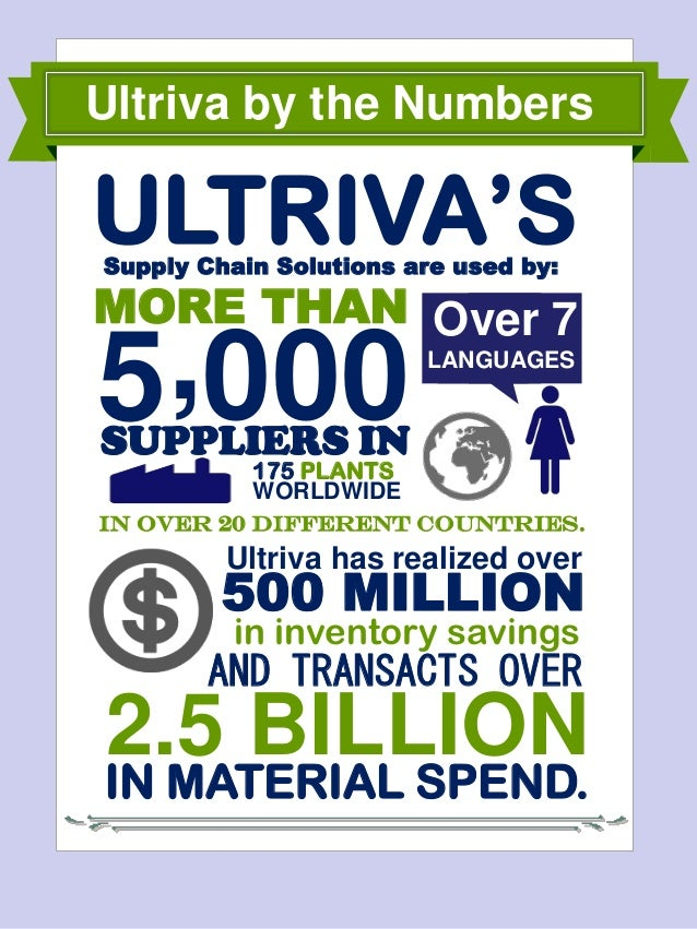 MORE THAN In over 20 different countries. IN MATERIAL SPEND. SUPPLIERS IN 175 PLANTS WORLDWIDE 0005, LANGUAGES Over 7 Ultr...
