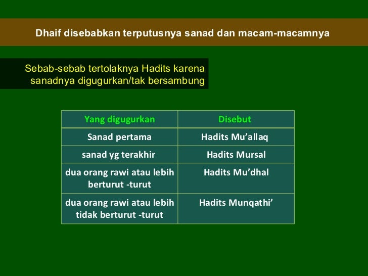 Contoh Hadits Dhaif Mursal 12