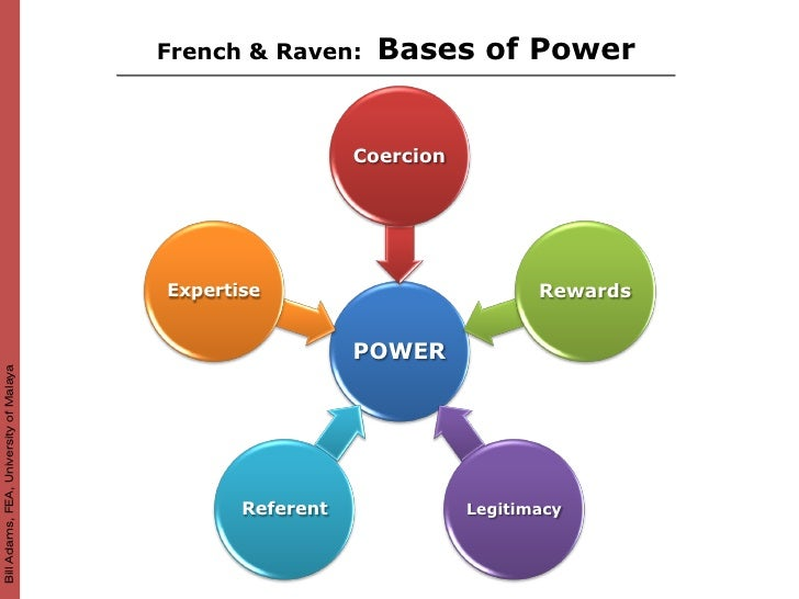5 bases of power and leadership