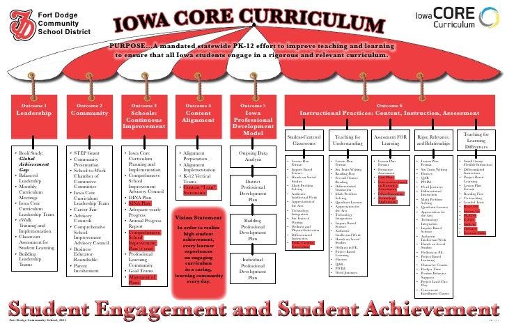 Publications - Curriculum Chart
