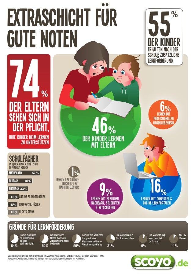 Extraschicht für gute Noten  74  %  sehen sich in der PFlicht,  46  6%  lernen Mit Prof essionellen Nachhilfelehrern  %  D...