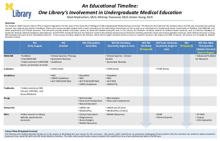 An Educational Timeline: One Library's Involvement in Undergraduate Medical EducationMark MacEachern, MLIS; Whitney Townse...