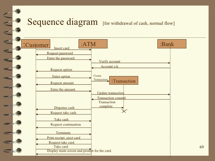 book of uml      sequence diagram