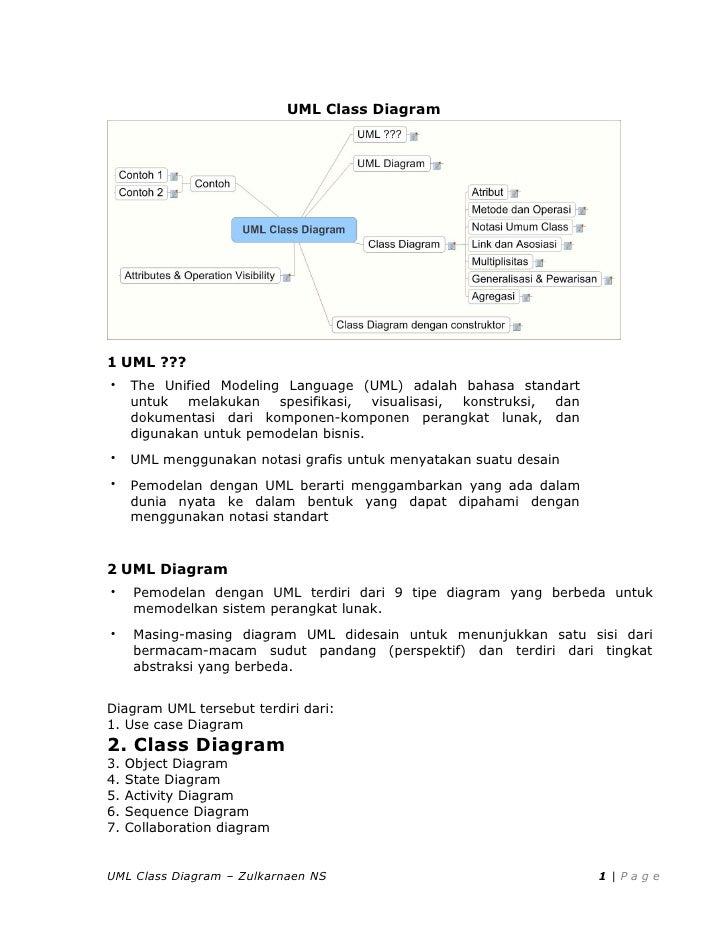 UML Class Diagram1 UML ???    The Unified Modeling Language (UML) adalah bahasa standart     untuk   melakukan   spesifik...
