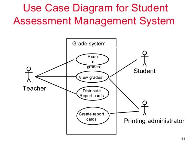 uml use casediagrams assignment help    system borrow reserve order title fine payment      use case diagram