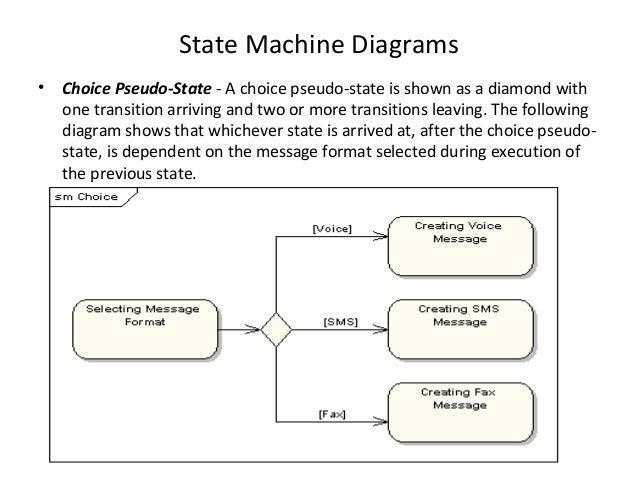 uml state machine exle