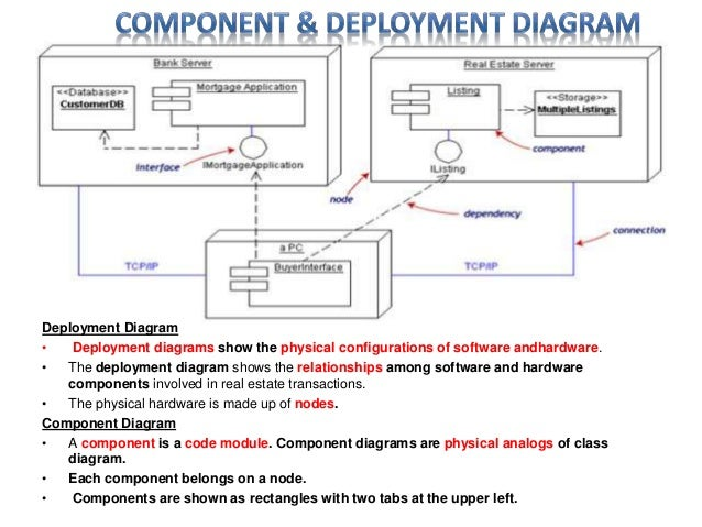 uml diagram   software engineering discussion   deployment