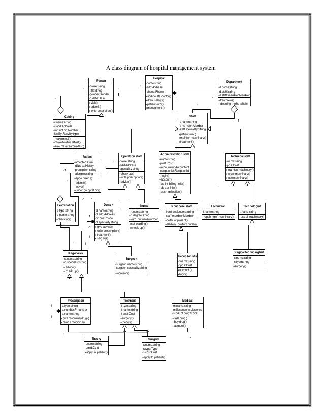 uml diagram for hospital management system