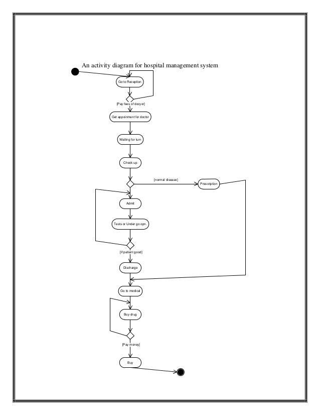 uml diagram for hospital management system