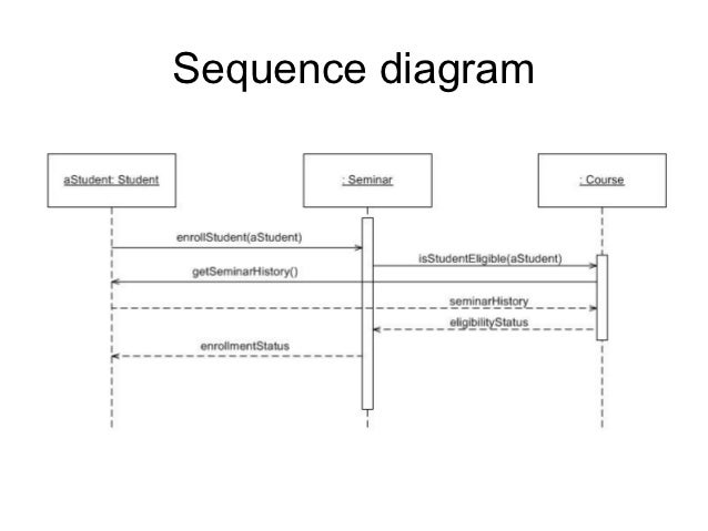 uml diagrams   sequence diagram