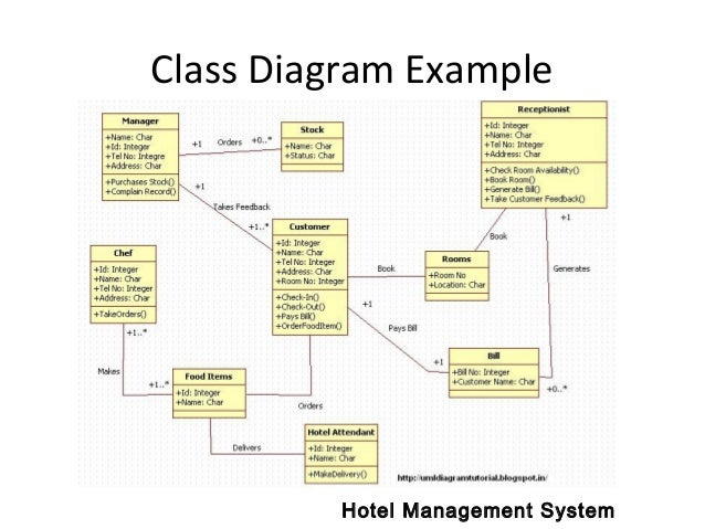 uml diagrams   class diagram example hotel management system