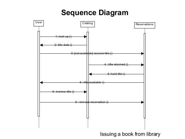uml diagrams    deletion return lifeline     sequence diagram