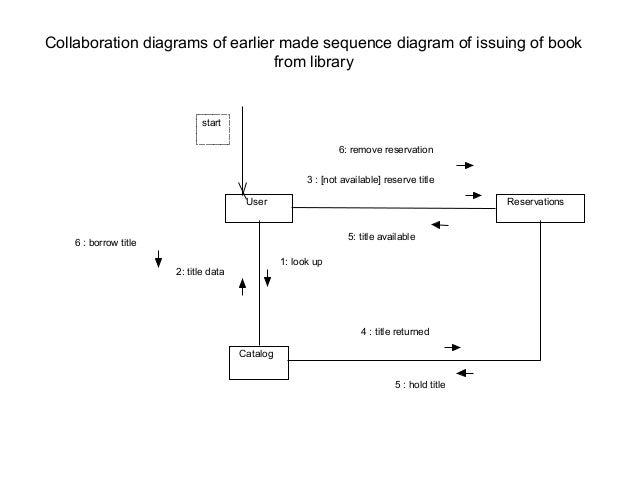 uml diagrams   collaboration