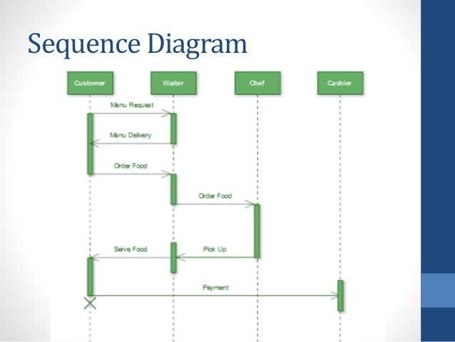 uml restaurant  group  use case diagram    sequence diagram