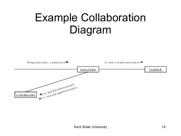 uml sequence diagrams       example collaboration diagram