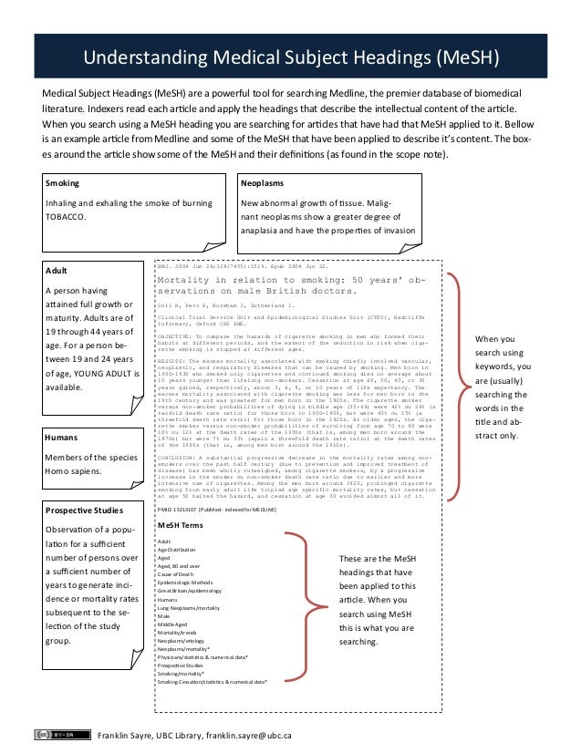 Understanding Medical Subject Headings (MeSH)