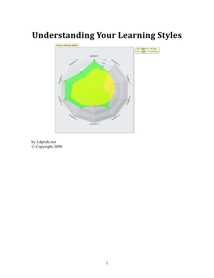 Understanding Your Learning Stylesby Ldpride.net© Copyright 2008                   1